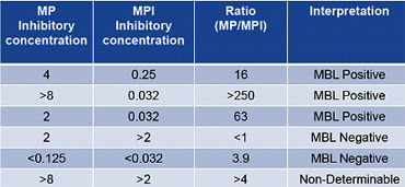 table Etest minimum inhibitory concentration of antibiotic